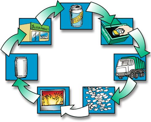Цикл переработки металлолома